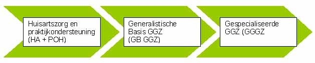 basis ggz vergoeding